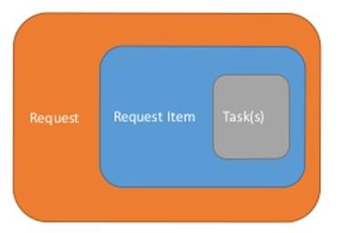 Understanding the Request, RITM, Task